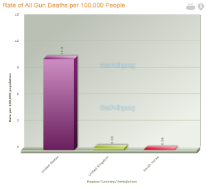 Gun Laws Comparison